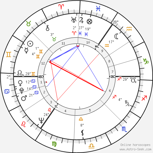 Dieter Hildebrandt birth chart, biography, wikipedia 2019, 2020