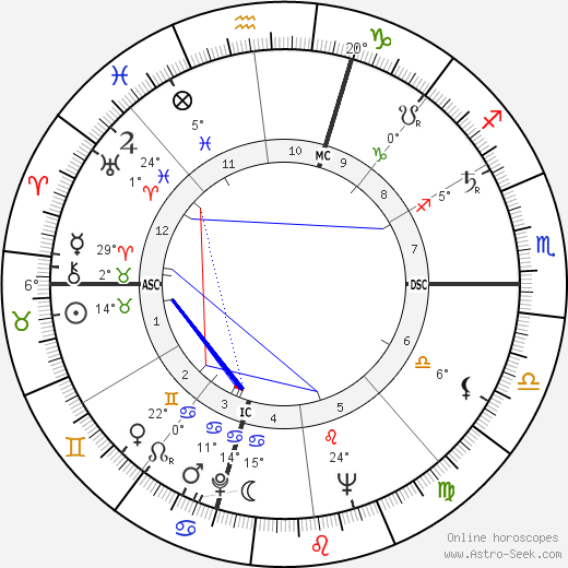 Ettore Manni birth chart, biography, wikipedia 2019, 2020
