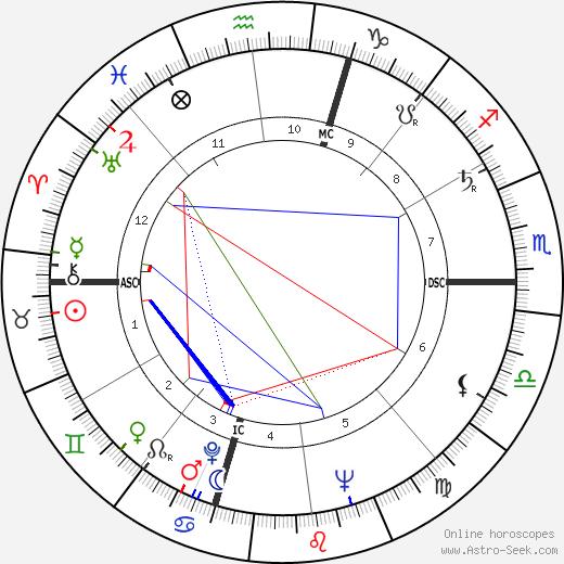 Ettore Manni birth chart, Ettore Manni astro natal horoscope, astrology