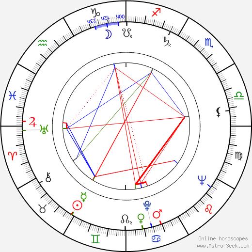 Helmer Salmi день рождения гороскоп, Helmer Salmi Натальная карта онлайн