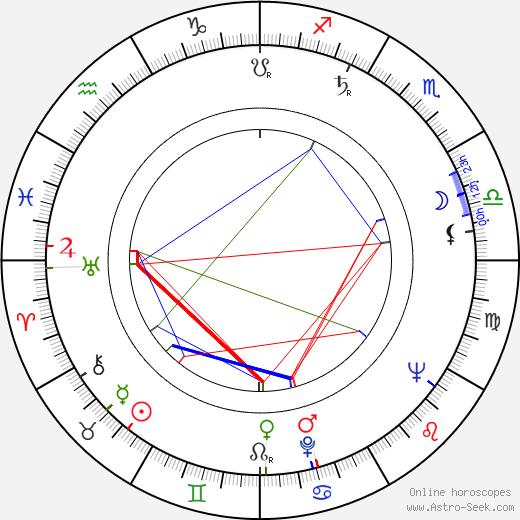 Герберт Росс Herbert Ross день рождения гороскоп, Herbert Ross Натальная карта онлайн