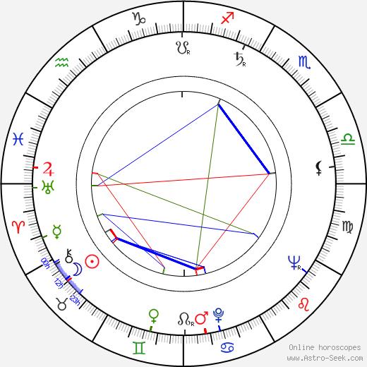 Ján Kroner Sr. tema natale, oroscopo, Ján Kroner Sr. oroscopi gratuiti, astrologia