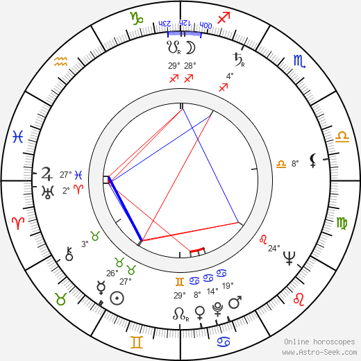 Jana Klatovská birth chart, biography, wikipedia 2019, 2020