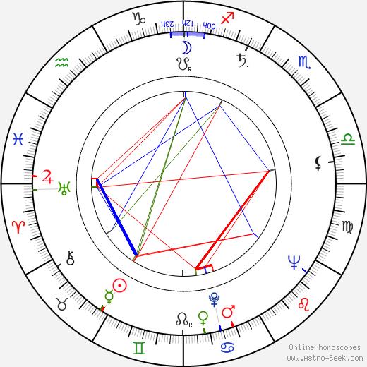 Jana Klatovská birth chart, Jana Klatovská astro natal horoscope, astrology