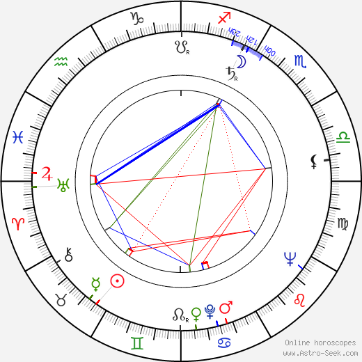 Jean-Louis Richard astro natal birth chart, Jean-Louis Richard horoscope, astrology