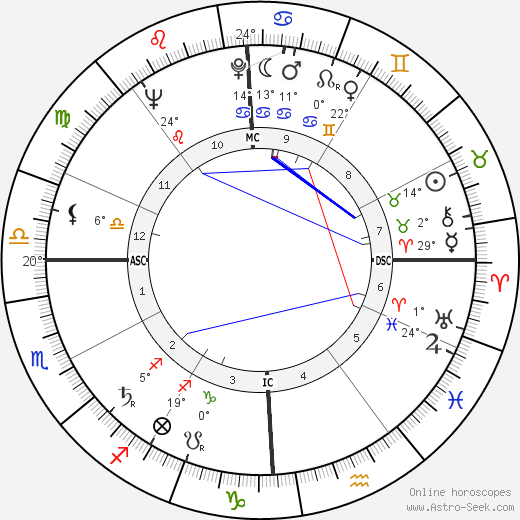 Joyce Collins birth chart, biography, wikipedia 2019, 2020