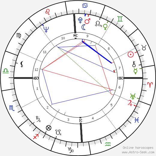 Joyce Collins astro natal birth chart, Joyce Collins horoscope, astrology