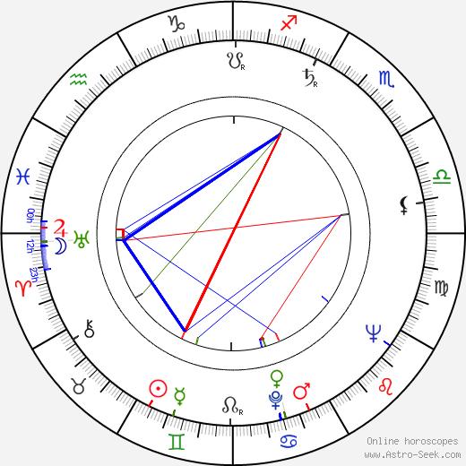 Julia Smith birth chart, Julia Smith astro natal horoscope, astrology