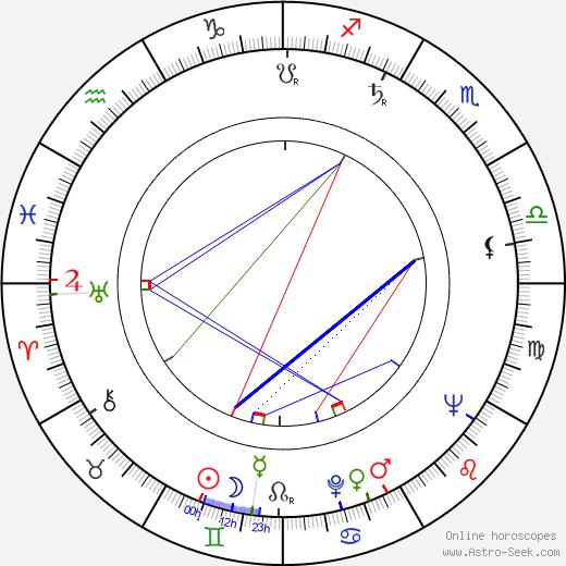 Koreyoshi Kurahara birth chart, Koreyoshi Kurahara astro natal horoscope, astrology