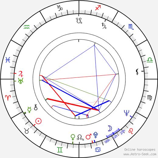 Lech Grzmocinski день рождения гороскоп, Lech Grzmocinski Натальная карта онлайн