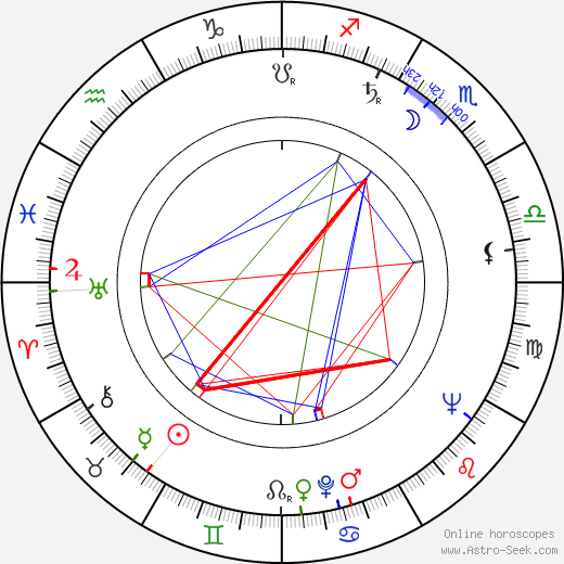 Marco Perrin astro natal birth chart, Marco Perrin horoscope, astrology