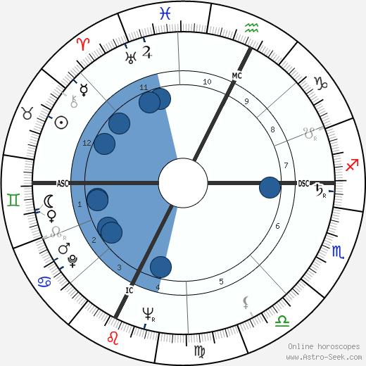 Marella Agnelli wikipedia, horoscope, astrology, instagram