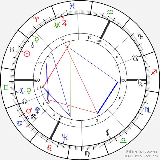 Marella Agnelli tema natale, oroscopo, Marella Agnelli oroscopi gratuiti, astrologia