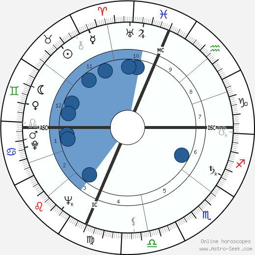 Mel Lazarus wikipedia, horoscope, astrology, instagram