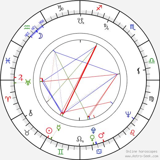 Майкл Константин Michael Constantine день рождения гороскоп, Michael Constantine Натальная карта онлайн