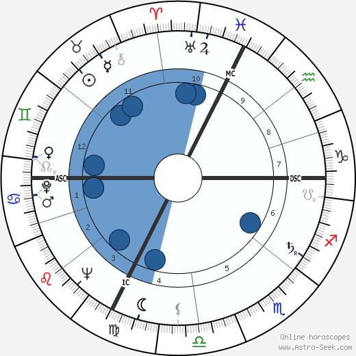 Mort Sahl wikipedia, horoscope, astrology, instagram