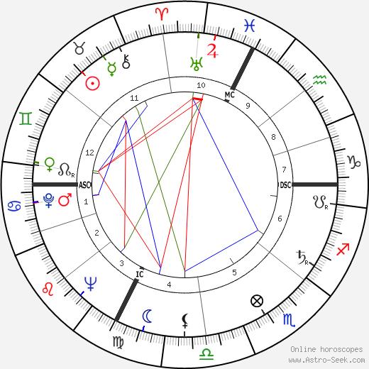 Mort Sahl tema natale, oroscopo, Mort Sahl oroscopi gratuiti, astrologia