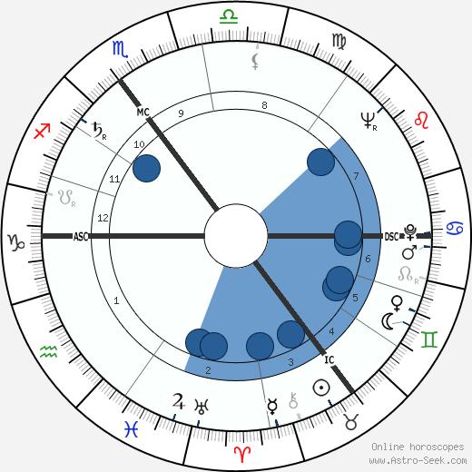 Peter H. Boenisch wikipedia, horoscope, astrology, instagram
