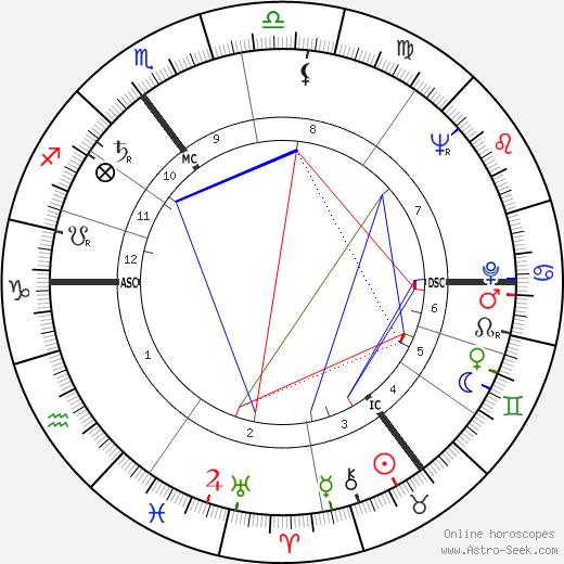 Peter H. Boenisch день рождения гороскоп, Peter H. Boenisch Натальная карта онлайн