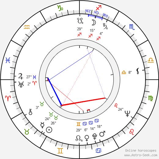 Renee Harmon birth chart, biography, wikipedia 2019, 2020