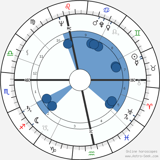 Simon Zimny wikipedia, horoscope, astrology, instagram