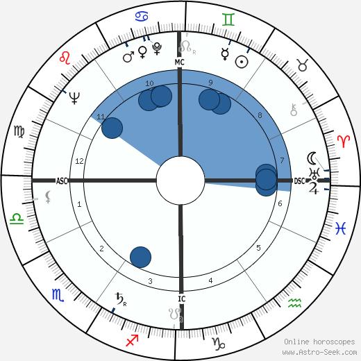 Simone Bidon wikipedia, horoscope, astrology, instagram
