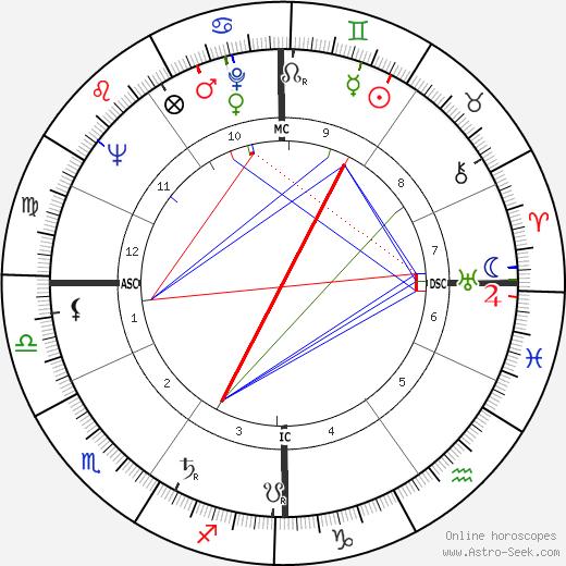 Simone Bidon день рождения гороскоп, Simone Bidon Натальная карта онлайн
