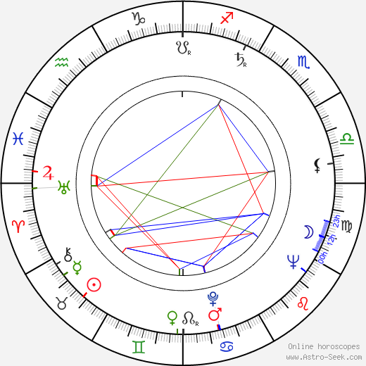 Vladimír Žižka astro natal birth chart, Vladimír Žižka horoscope, astrology