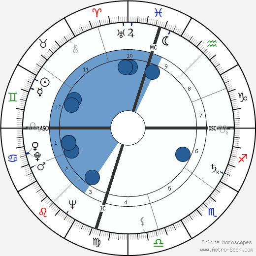 William Ennis Thomson horoscope, astrology, sign, zodiac, date of birth, instagram