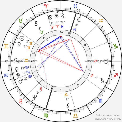 William Ennis Thomson birth chart, biography, wikipedia 2019, 2020