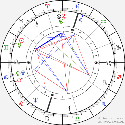 William Ennis Thomson astro natal birth chart, William Ennis Thomson horoscope, astrology