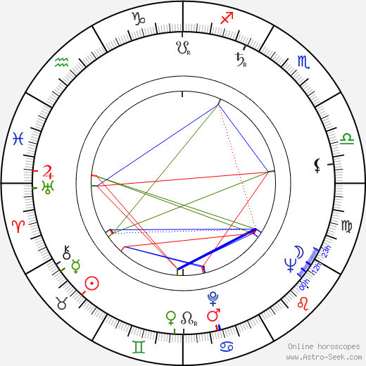 Wim Thoelke birth chart, Wim Thoelke astro natal horoscope, astrology