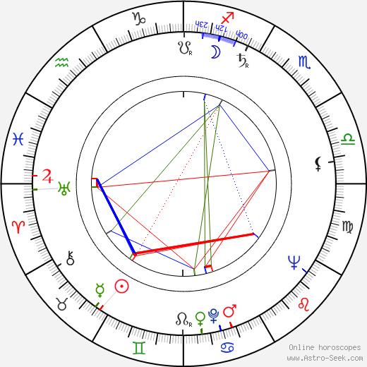 Yoshio Tsuchiya birth chart, Yoshio Tsuchiya astro natal horoscope, astrology