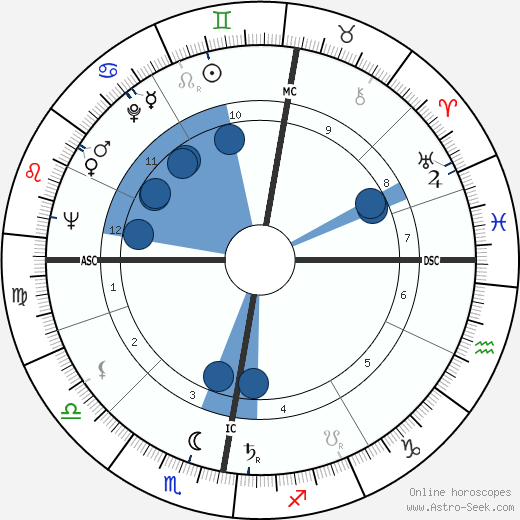 Al Fairweather wikipedia, horoscope, astrology, instagram
