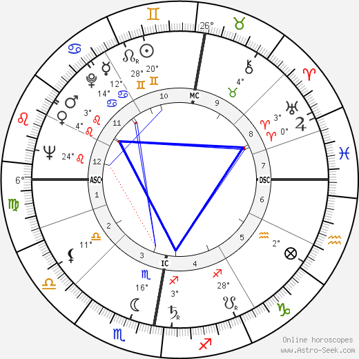 Al Fairweather birth chart, biography, wikipedia 2019, 2020
