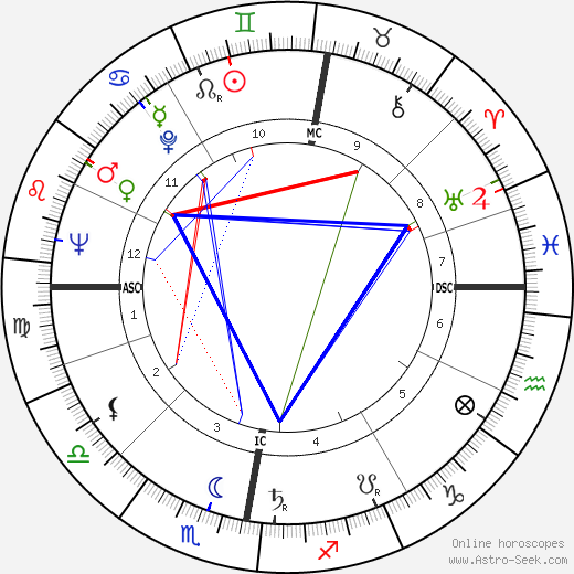 Al Fairweather astro natal birth chart, Al Fairweather horoscope, astrology