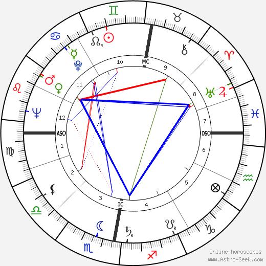 Al Fairweather день рождения гороскоп, Al Fairweather Натальная карта онлайн