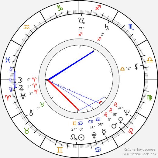 Ann Petersen birth chart, biography, wikipedia 2020, 2021