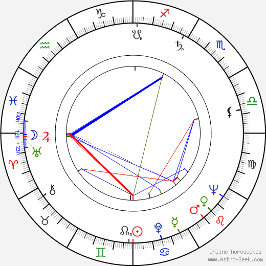Ann Petersen birth chart, Ann Petersen astro natal horoscope, astrology
