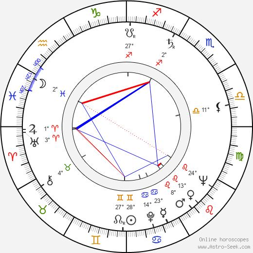 Attila Dargay birth chart, biography, wikipedia 2020, 2021
