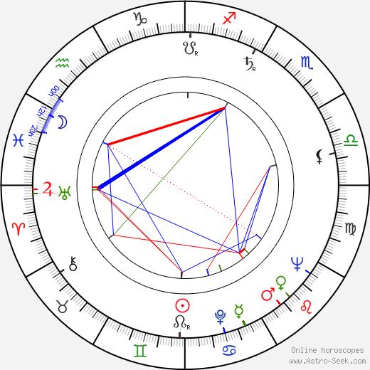 Attila Dargay birth chart, Attila Dargay astro natal horoscope, astrology