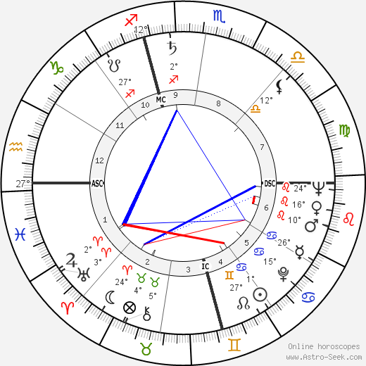 Bob Fosse birth chart, biography, wikipedia 2018, 2019