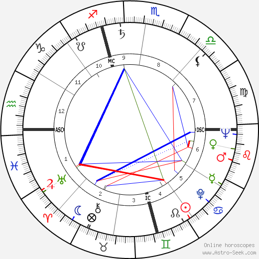 Bob Fosse astro natal birth chart, Bob Fosse horoscope, astrology