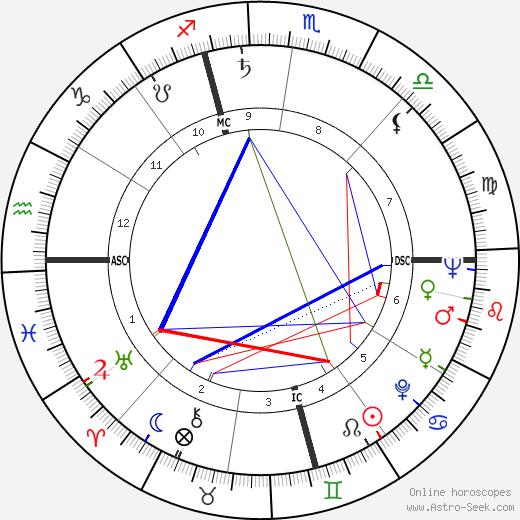 Боб Фосс Bob Fosse день рождения гороскоп, Bob Fosse Натальная карта онлайн