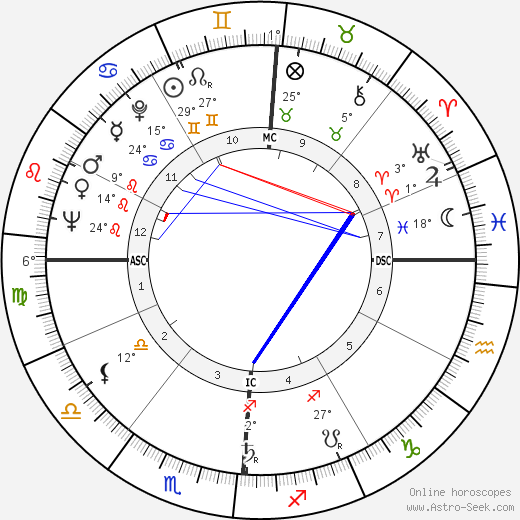 Carl B. Stokes birth chart, biography, wikipedia 2019, 2020