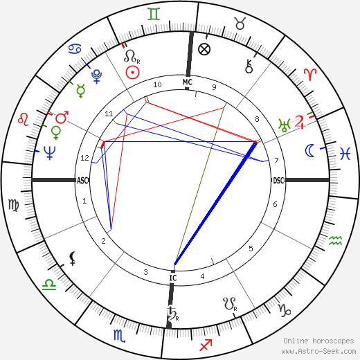 Carl B. Stokes astro natal birth chart, Carl B. Stokes horoscope, astrology