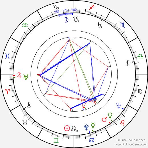 Charles Jarrott birth chart, Charles Jarrott astro natal horoscope, astrology