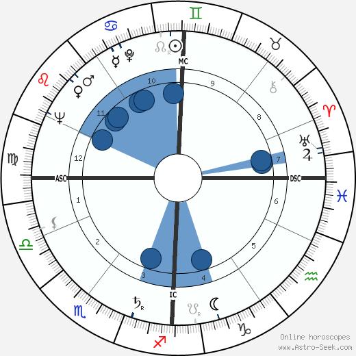 Christiane Eisler-Mertz wikipedia, horoscope, astrology, instagram