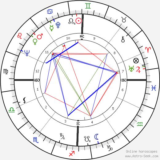 Christiane Eisler-Mertz tema natale, oroscopo, Christiane Eisler-Mertz oroscopi gratuiti, astrologia