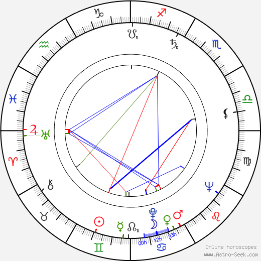 Dominique Blanchar birth chart, Dominique Blanchar astro natal horoscope, astrology